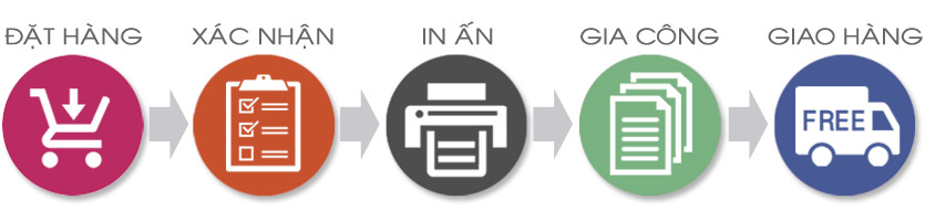 Quy trình đặt hàng khi in túi giấy